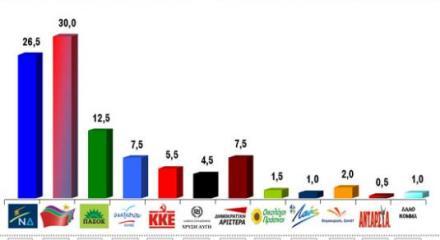 Vprc: Στο 30% ο ΣΥΡΙΖΑ, στο 26.5% η ΝΔ