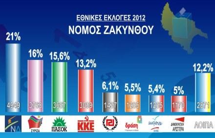 ΣΥΡΙΖΑ Ζακύνθου αποτελελέσματα εκλογών