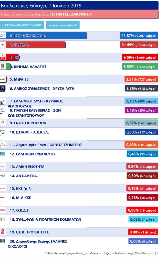 Screenshot_2019-07-09 Βουλευτικές Εκλογές 7 Ιουλίου 2019 - Παρουσίαση αποτελεσμάτων ΣΤΗΝ Π Ε ΖΑΚΥΝΘΟΥ